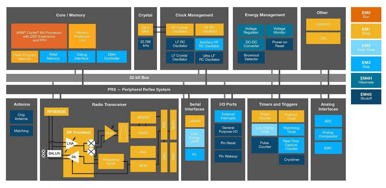 EFR32BG1 模块方块图