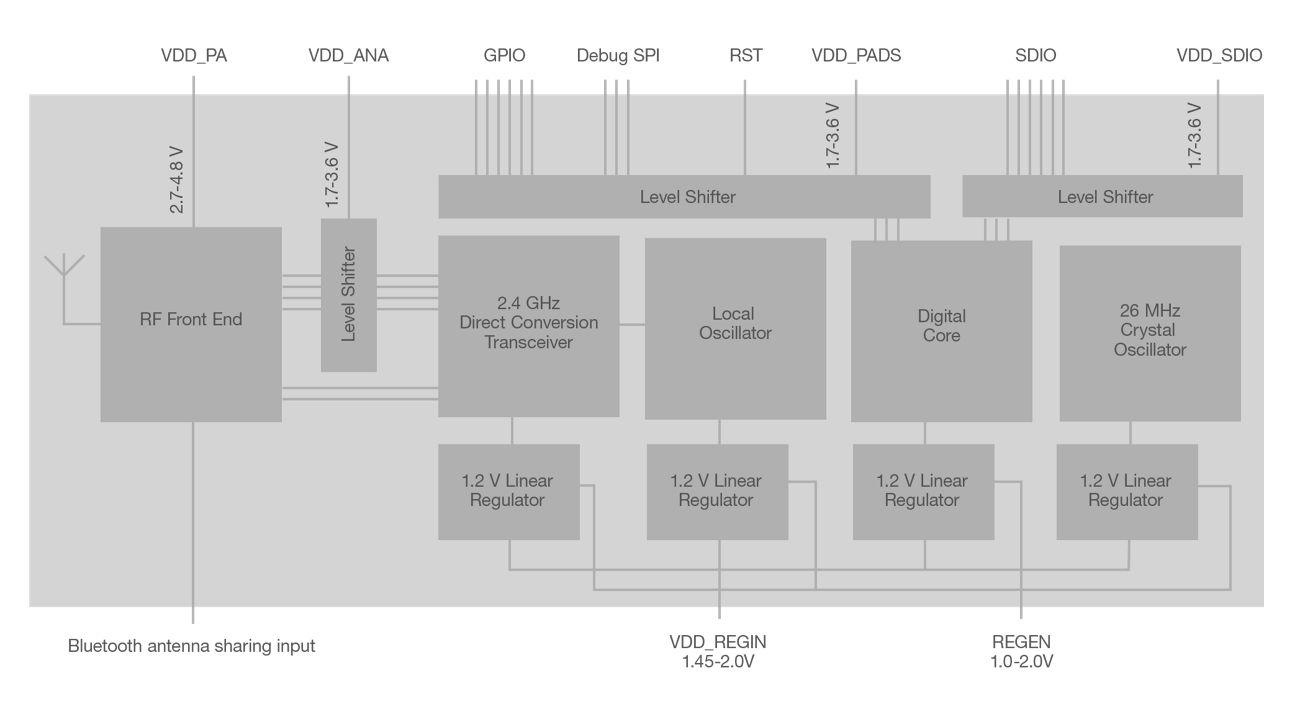 Bluegiga レガシ・モジュールのブロック図