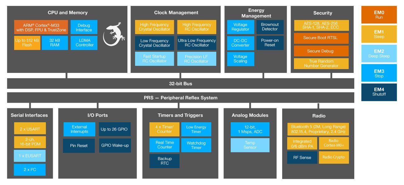 EFR32BG22 方框图