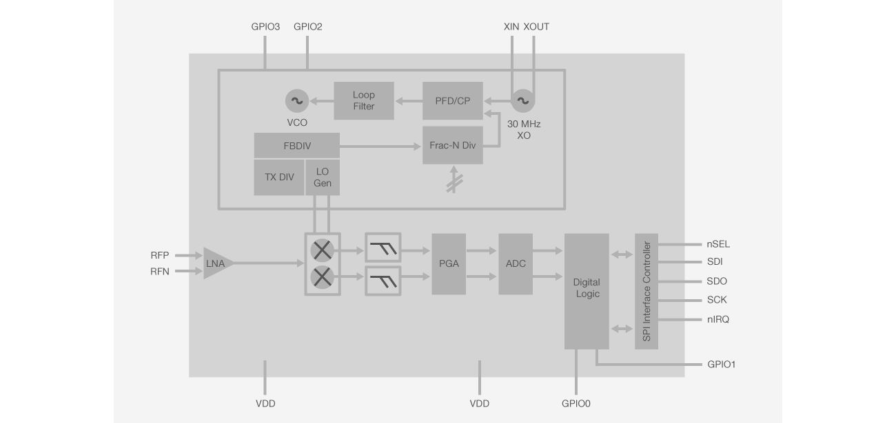 EZRadio Block Diagram