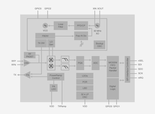EZRadioPRO Sub-GHz Radio Transmitters, Receivers and