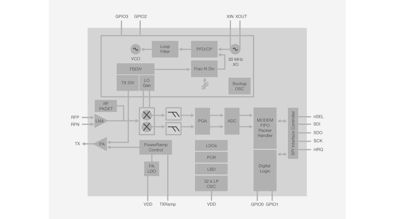 EZRadioPRO Block Diagram