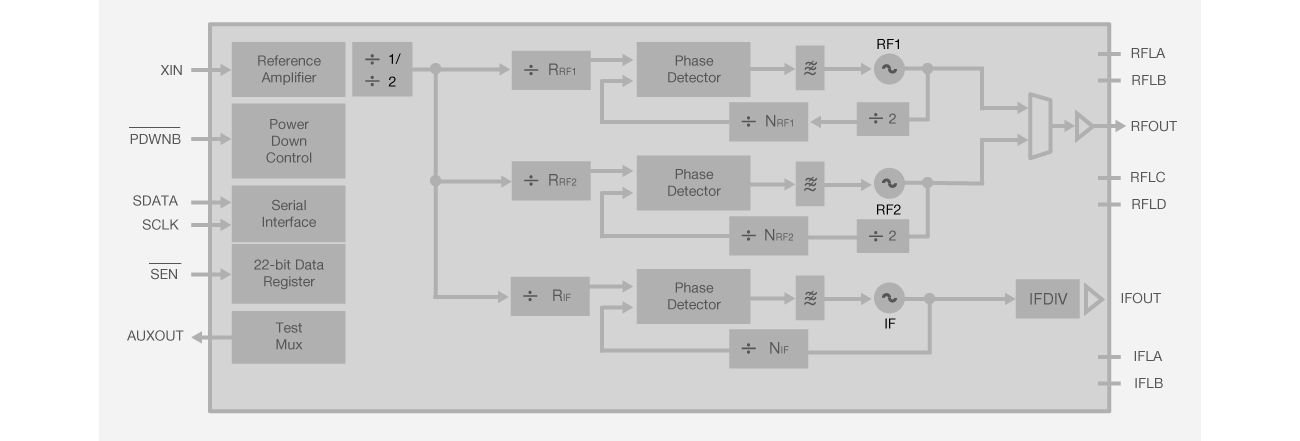 RF Synthesizer Block Diagram