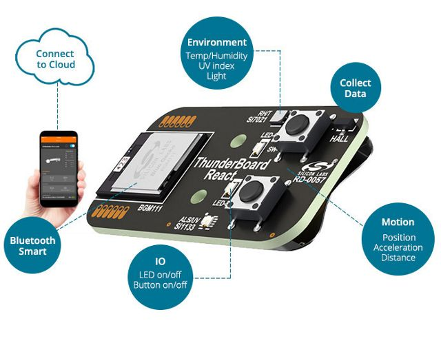 Thunderboard React Kit - Sensor to Cloud Connectivity - Silicon Labs