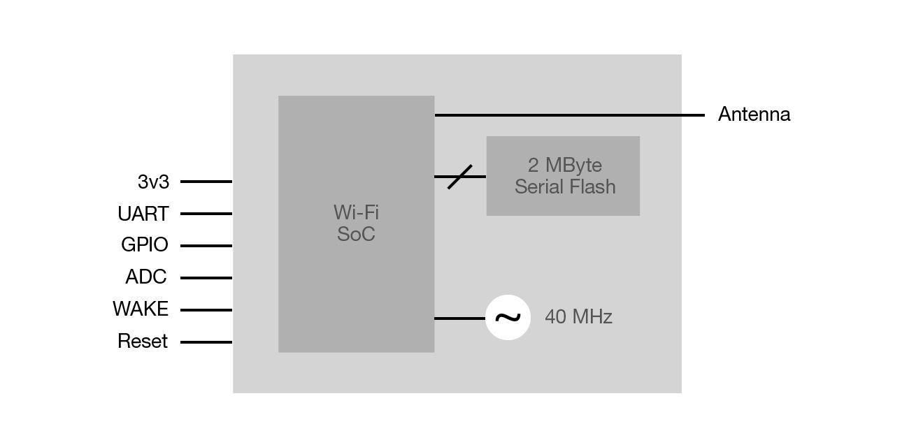 AMW0x7 Wireless Xpress Modules Block Diagram