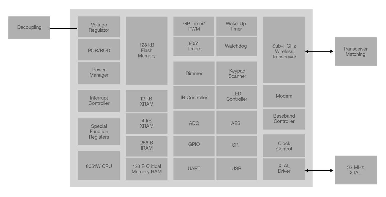 500 Series Modules Block Diagram