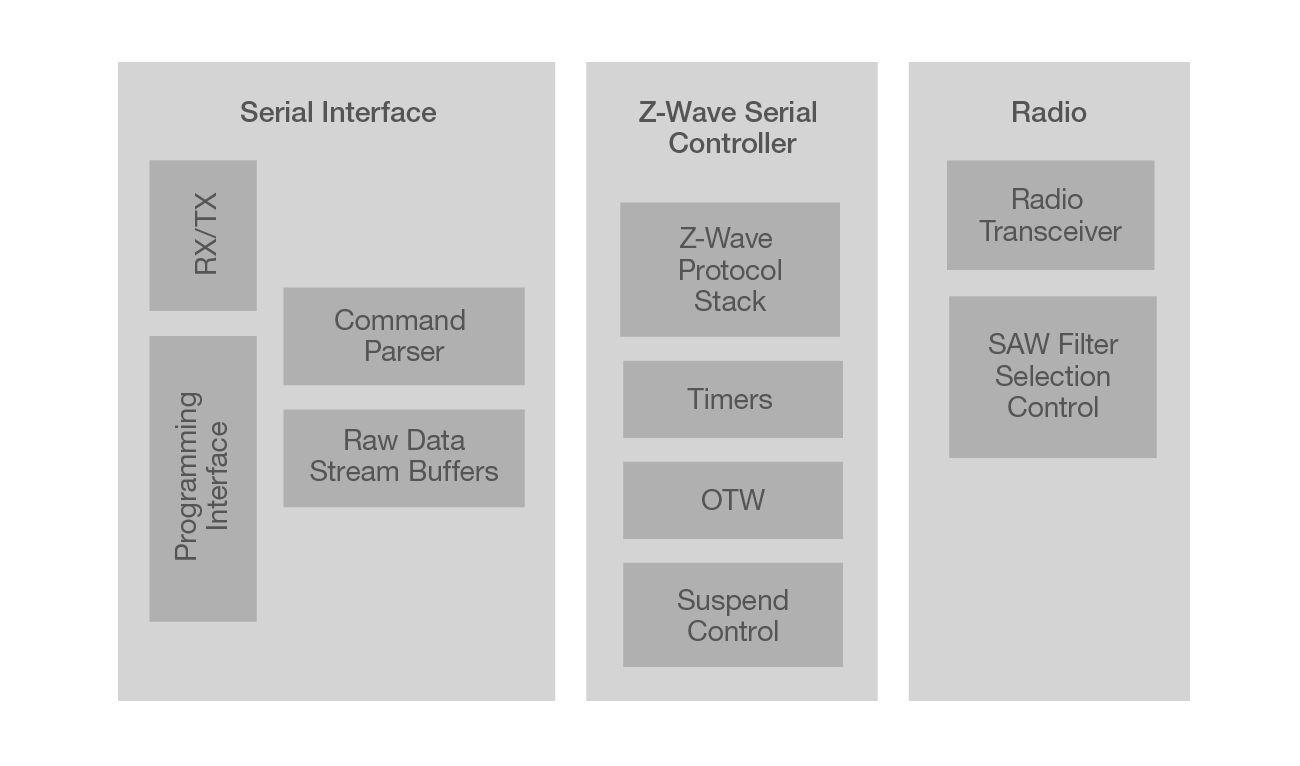 700 Series Modem SoC Block Diagram