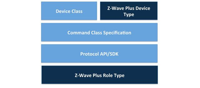 z wave specification silicon labs rh silabs com