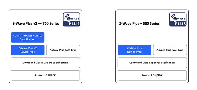 Z-Wave Mesh Network Protocol Specification - Silicon Labs