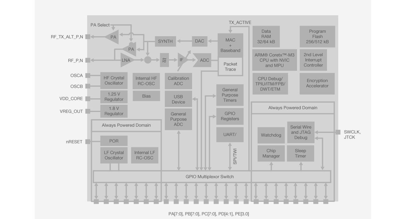 EM35xx Block Diagram