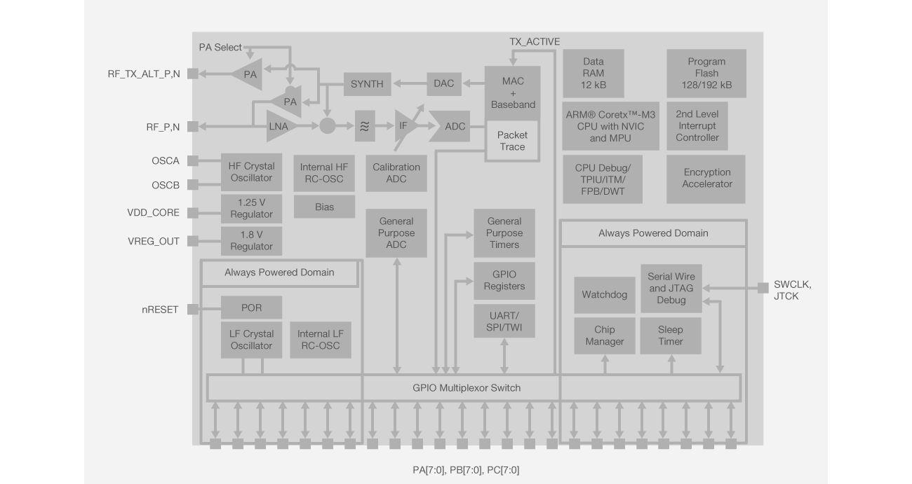 EM35x Block Diagram