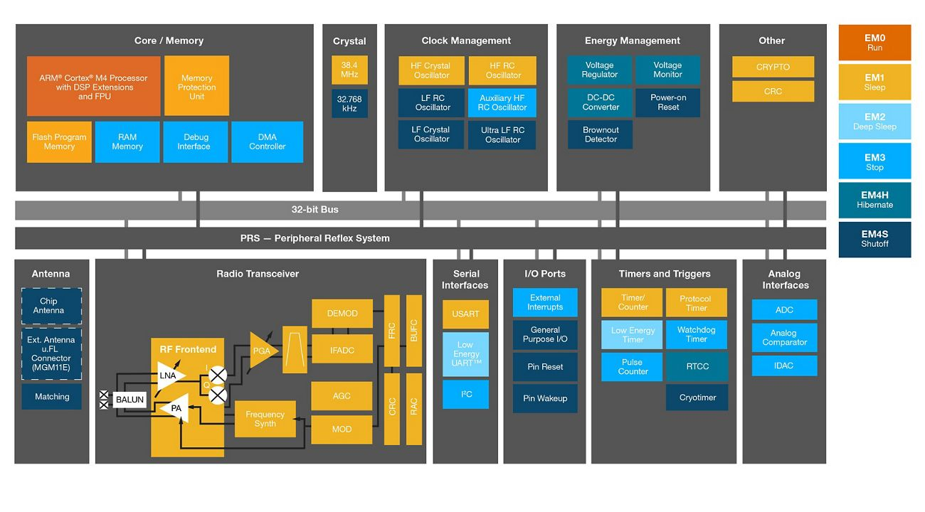 MGM1 Module Block Diagram