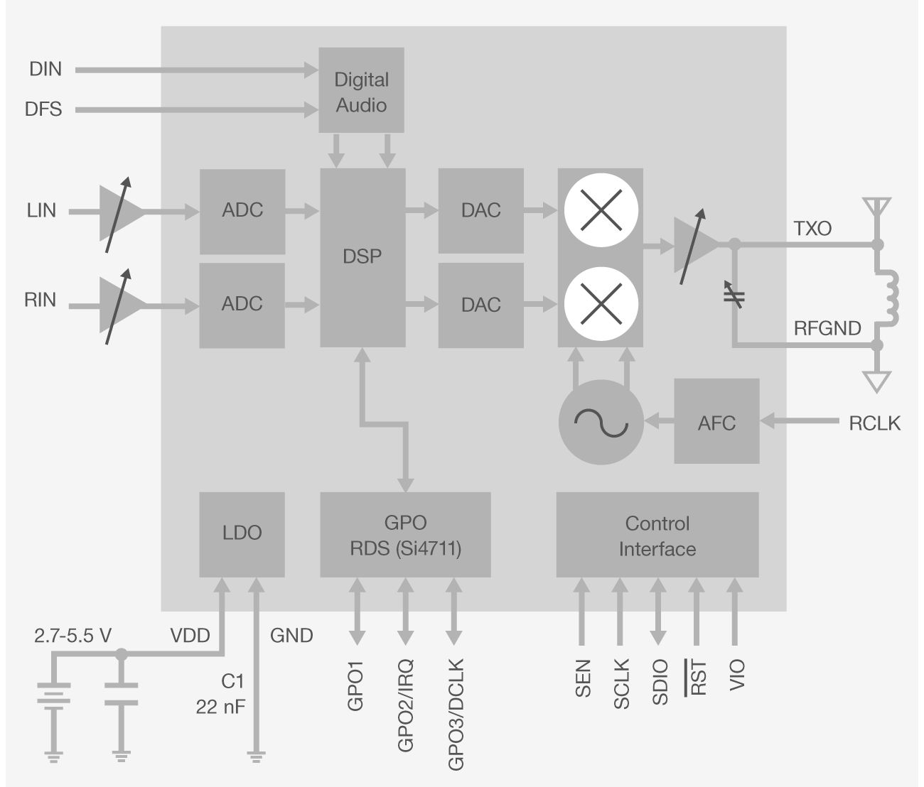 Si4710 11 Fm Radio Transmitters Silicon Labs This Transmitter Tx Is About The Simplest And Most Basic