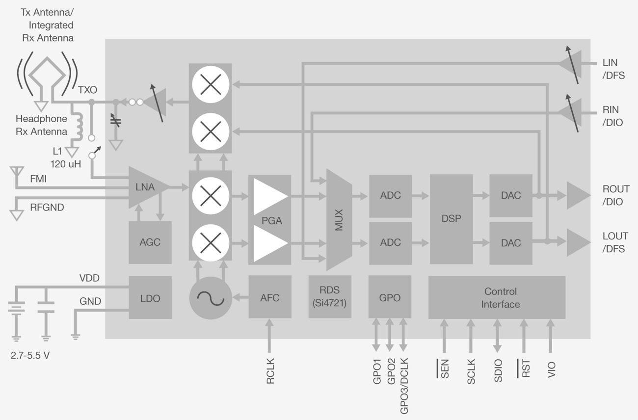 Si472x Fm Radio Transceivers Silicon Labs Small Tv Transmitter Diagram Features