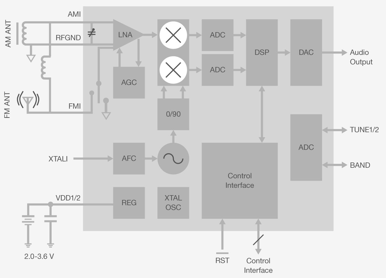 Si4820 24 25 31 35 36 Mechanically Tuned Am Fm Radio Receivers F M Receiver Circuit Diagram Free Features