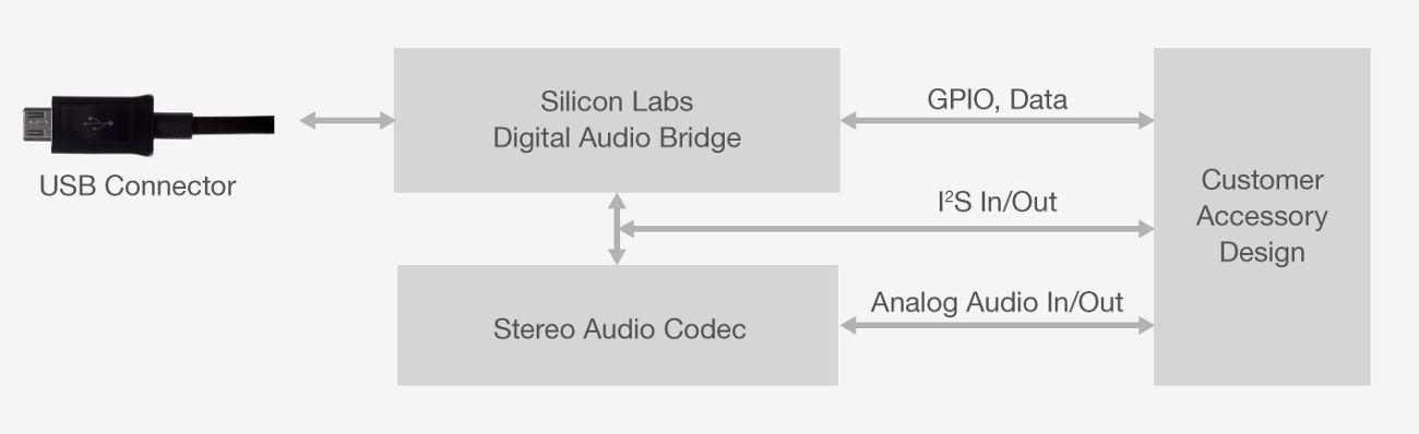 USB Audio Bridges - Silicon Labs