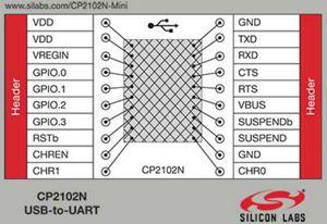 USB to UART Bridge Controller Mini-Evaluation Board