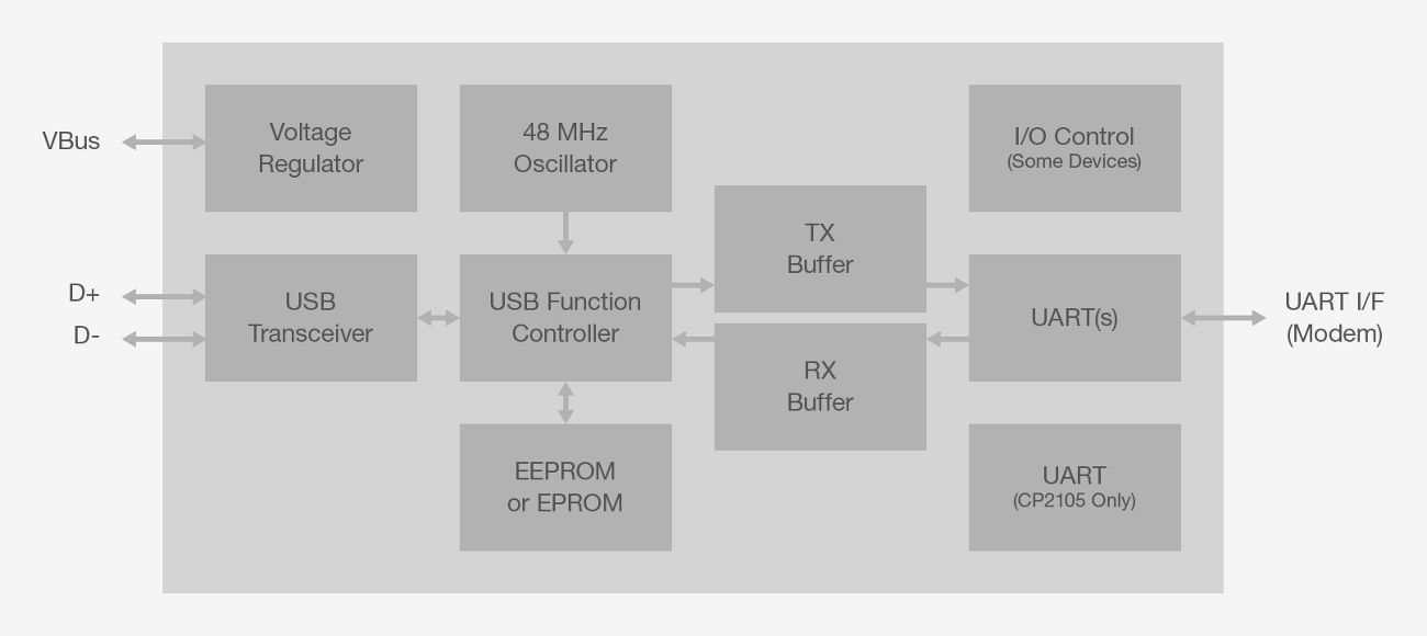 usb-to-uart-bridge-bd.png