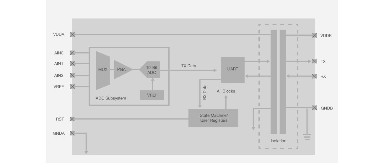 Si890x Block Diagram
