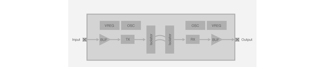 Si84xx Block Diagram