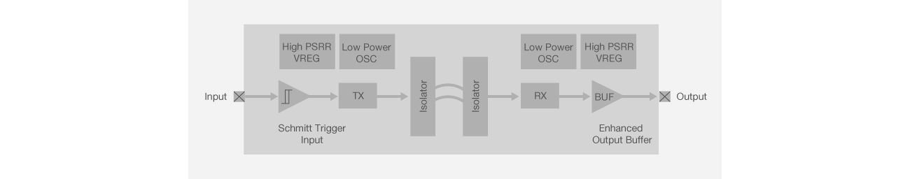 Si86xx Block Diagram
