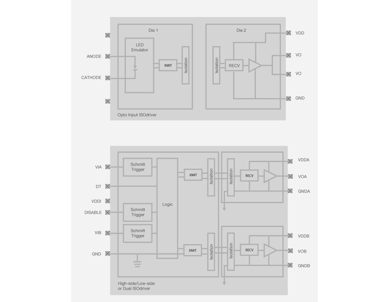 Si822x/Si823x Block Diagram