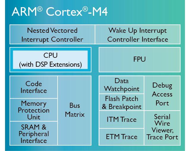 ARM Cortex-M4 - Silicon Labs