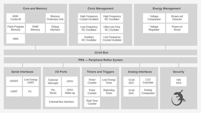 EFM32 Gecko - Silicon Labs