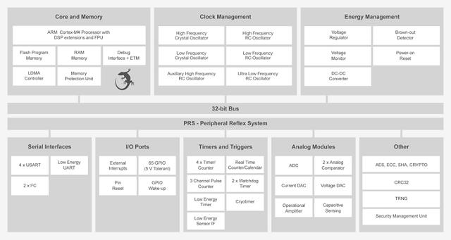 EFM32 Pearl Gecko - Silicon Labs