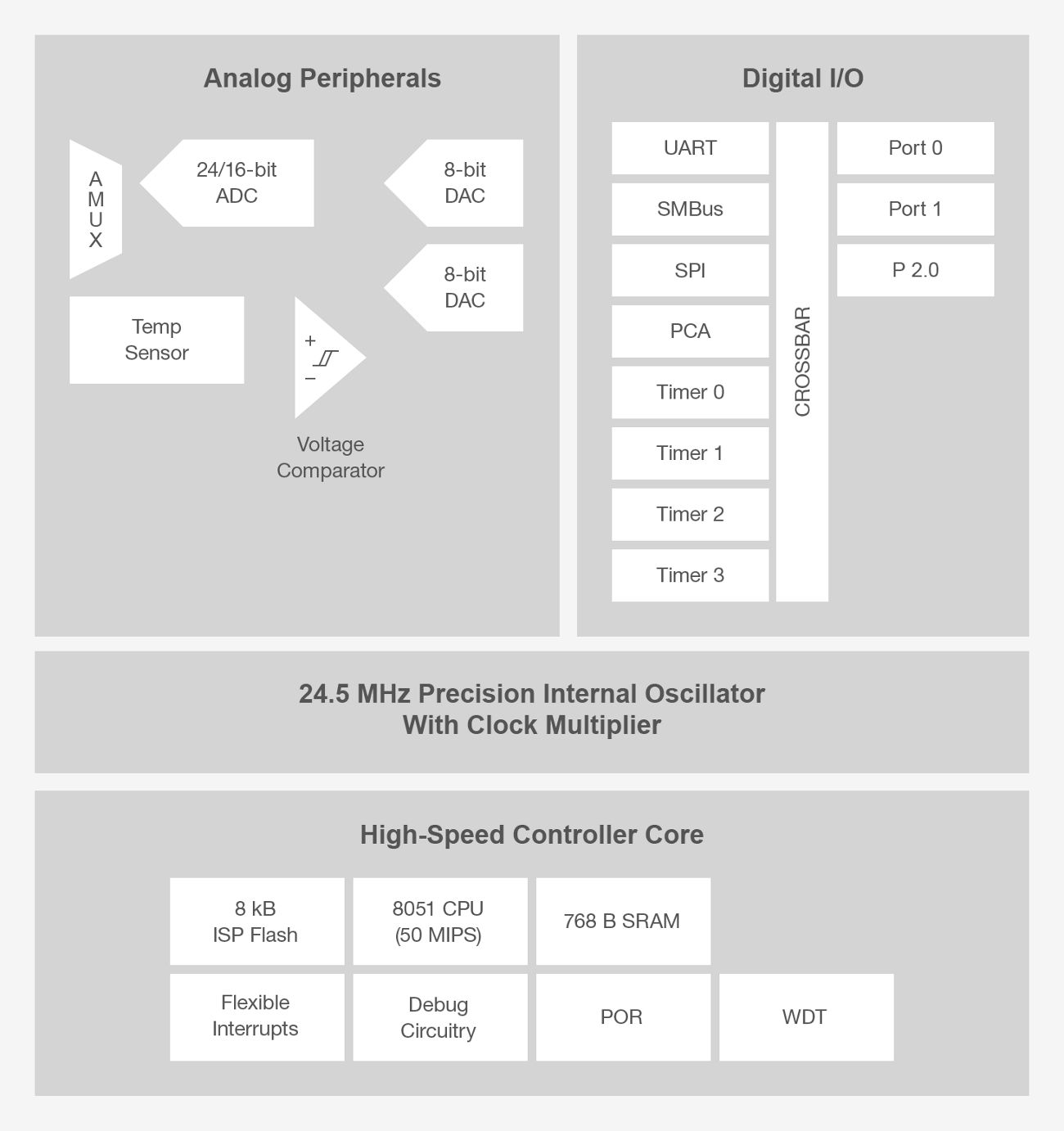 C8051f35x Mcus Silicon Labs 8051 Microcontroller Reset Circuit Features