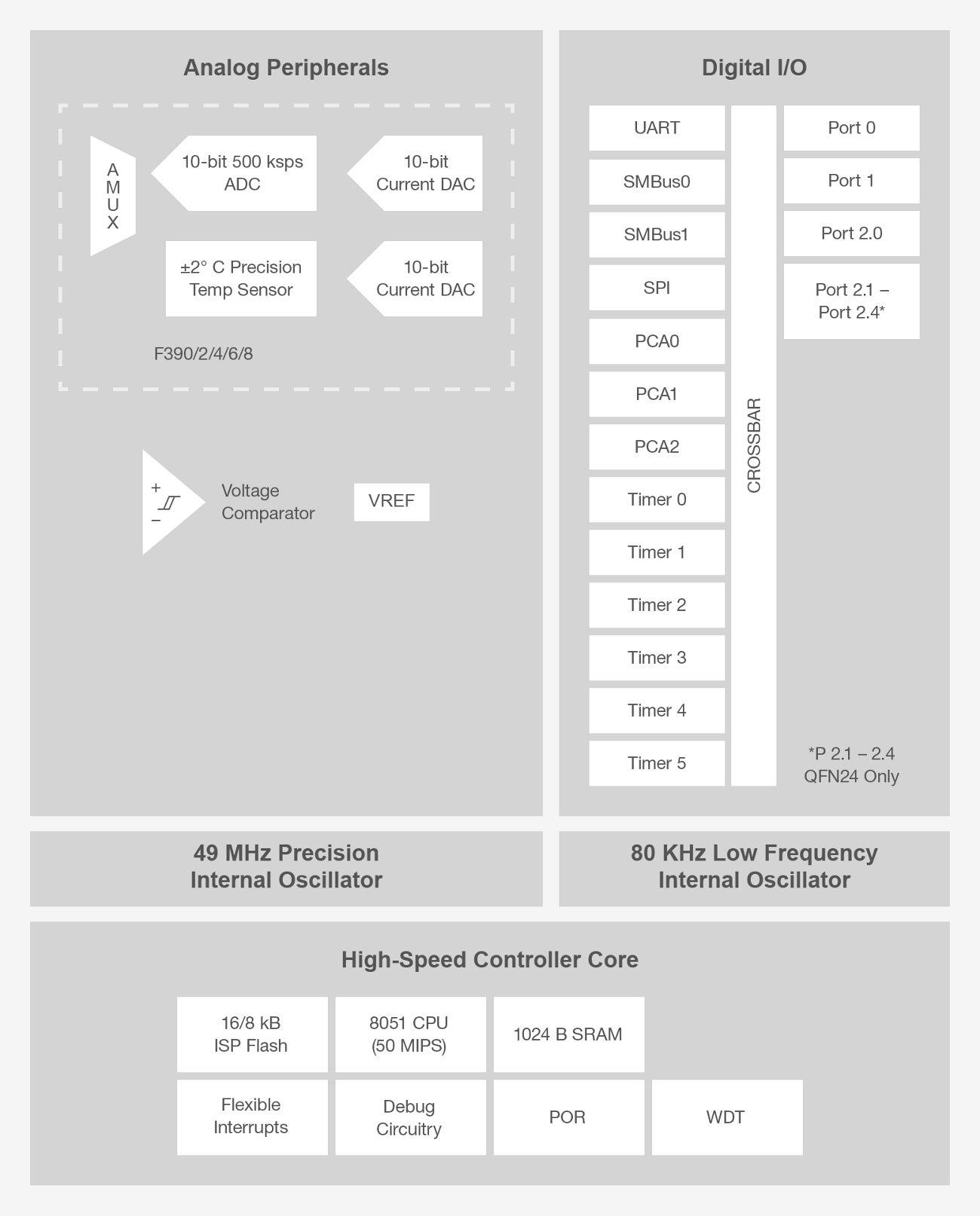 C8051F39x-BD.png
