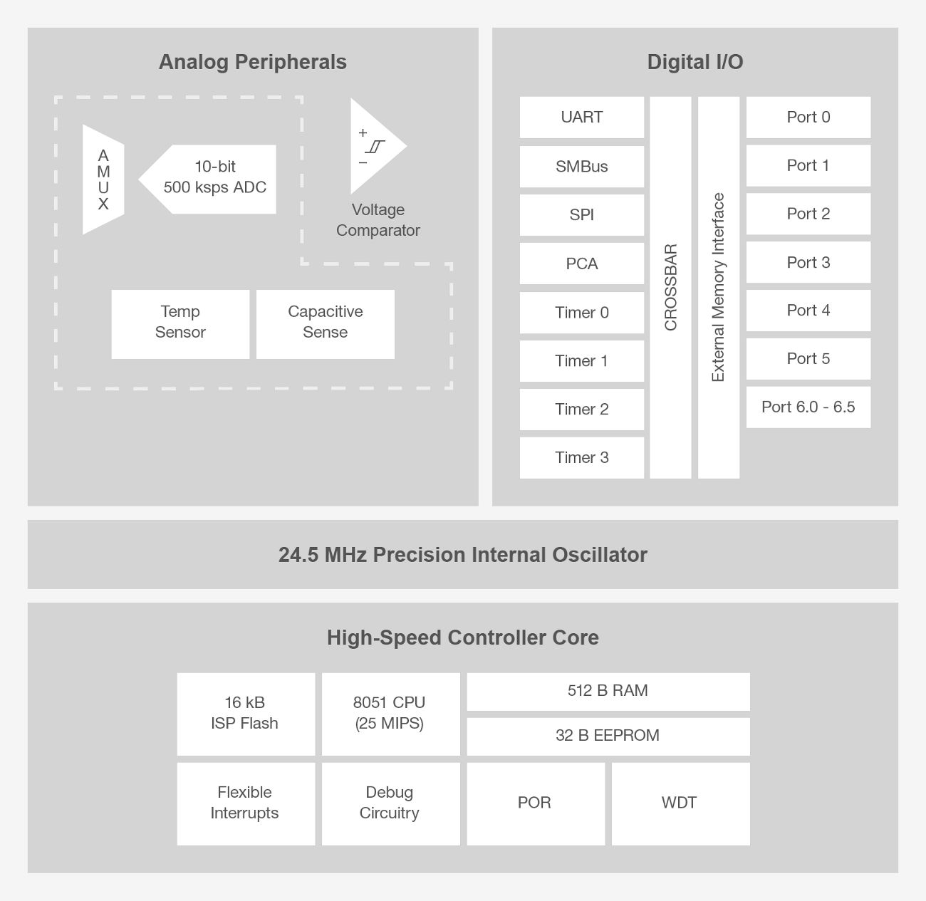 C8051F7xx-BD.png
