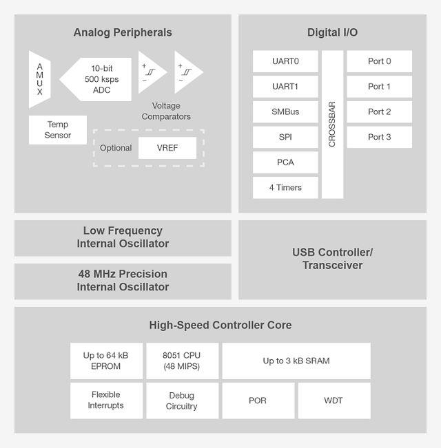 C8051T62x/T32x USB MCUs - Silicon Labs