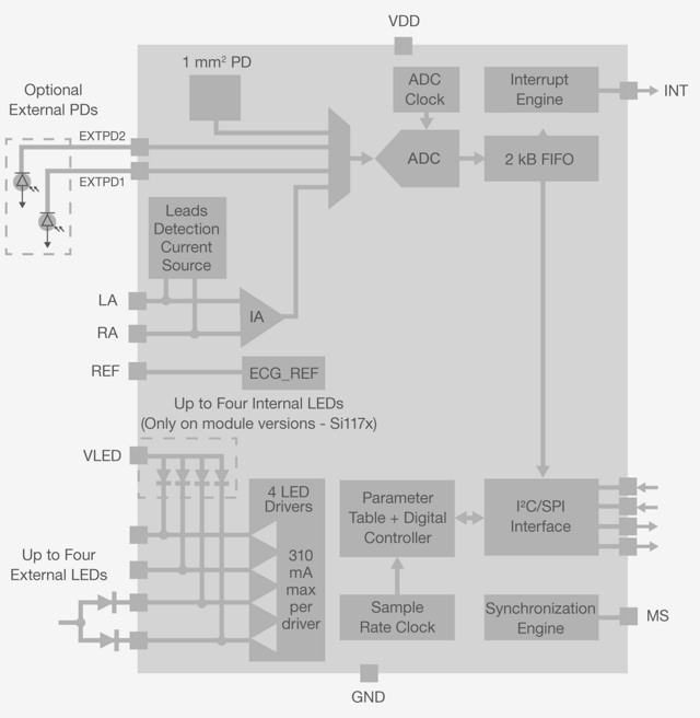 Si118x Biometric Optical Sensors - Silicon Labs