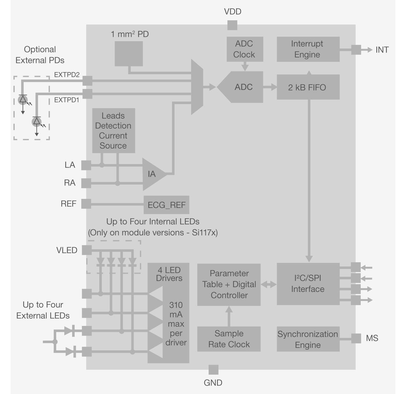 si117x-bd-biometric-sensor.png