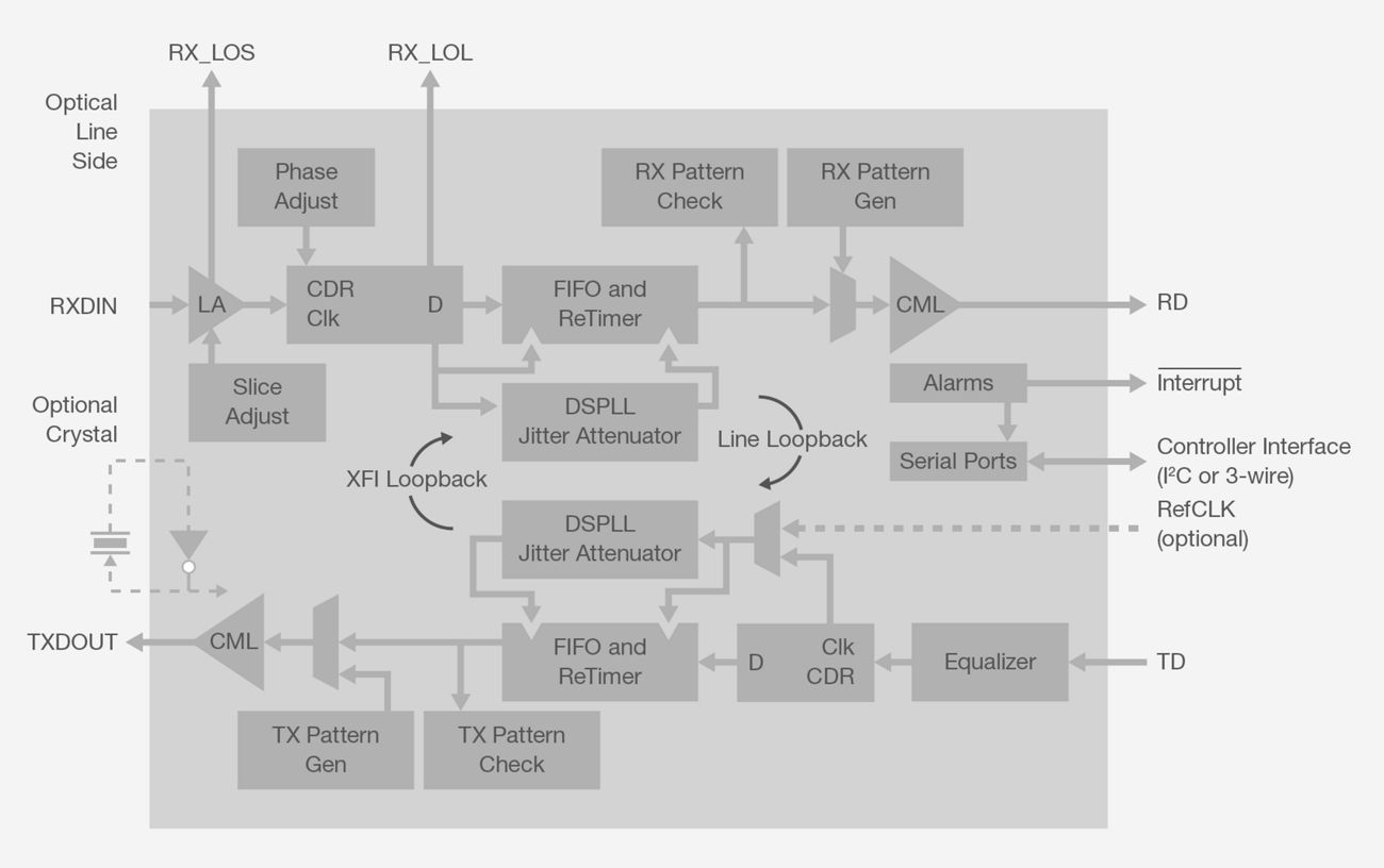 Cdr And Phy Silicon Labs Ics Wiring Diagram Features