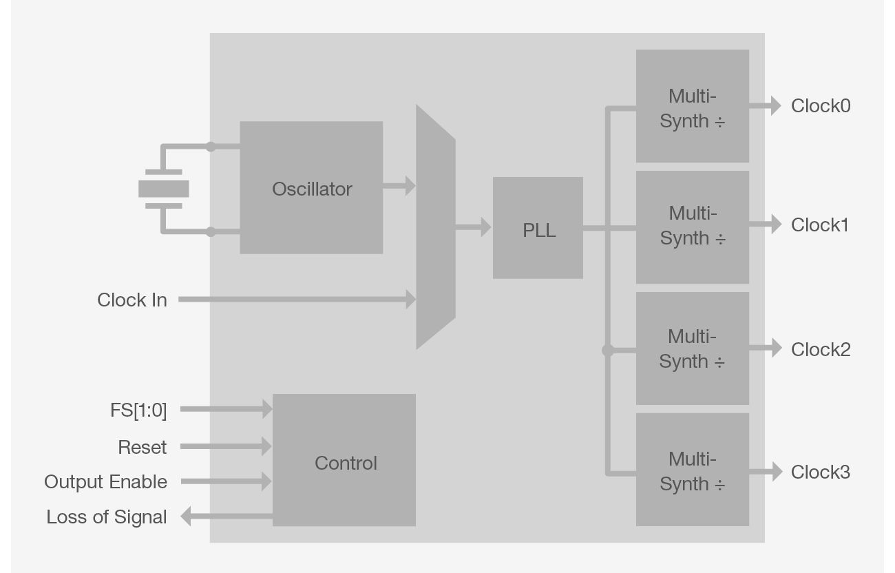Si533x Block Diagram