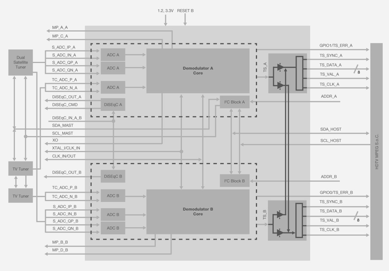 Si21832 822 812 802 Dual Isdb T Digital Demodulators Silicon Labs Mpeg 2 Block Diagram A Ts Cross Bar Functionality And Are Fully Compatible With All Decoders Or Conditional Access Modules To Support Any Customer Application