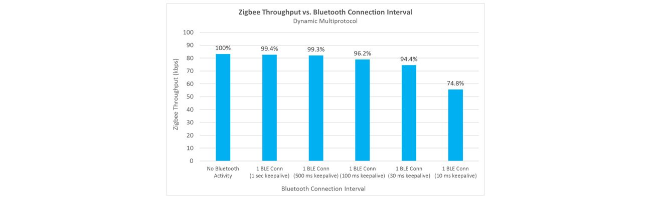Expand Device Capability with Multiprotocol Bluetooth and Zigbee