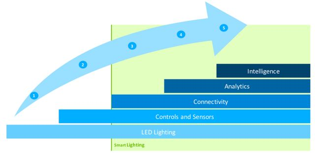 Enhancing Smart Lighting with 802 15 4 Mesh Bluetooth and