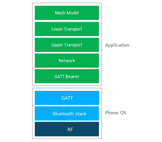 Enabling Ubiquitous IoT Connectivity with Bluetooth® Mesh