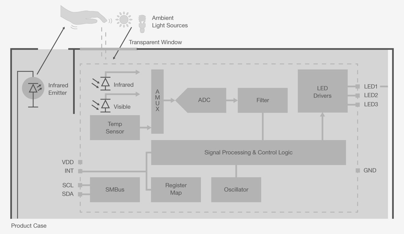 Optical Sensors Silicon Labs Si1102 Proximity Sensor Ic Block Diagram
